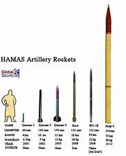 Kuvatulokset haulle hamas rockets from iran