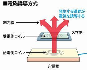 ワイヤレス充電仕組み に対する画像結果