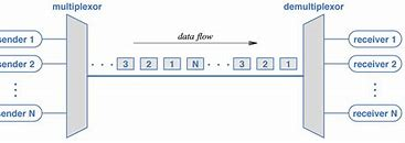 Image result for time Division Multiplexing with Figure