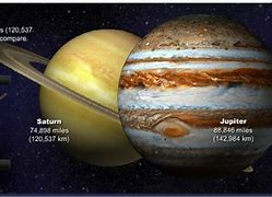 Image result for Jupiter-Saturn Compared