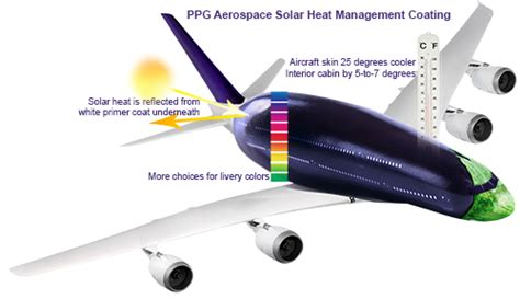 INNOVATION IS KEY FOR PPG PRODUCTS IN THE AEROSPACE