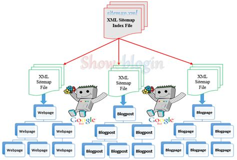 HOW TO SUBMIT BLOGGER XML SITEMAPS TO GOOGLE WEBMASTER