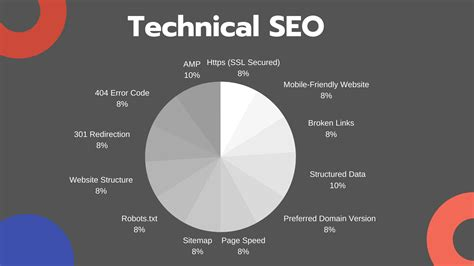 Technical SEO [The Ultimate Guide 2020] - LazyEarning