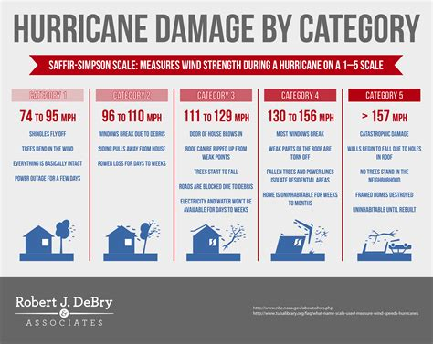 hurricane damage by category robert j debry