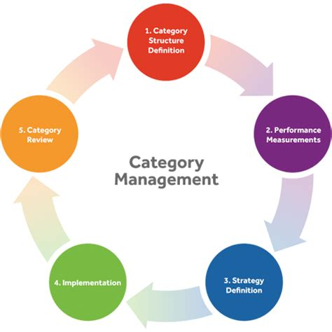 category management marketing initiatives