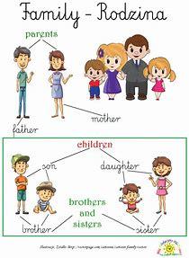 Obraz znaleziony dla: rodzina po angielsku dla dzieci