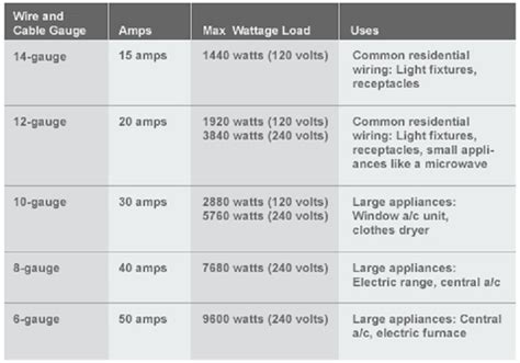 can i wire wire to a amp breaker the home depot