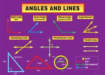 Image result for angles and kines