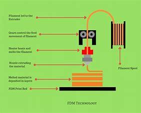 Résultat d'images pour technologie 3d FDM