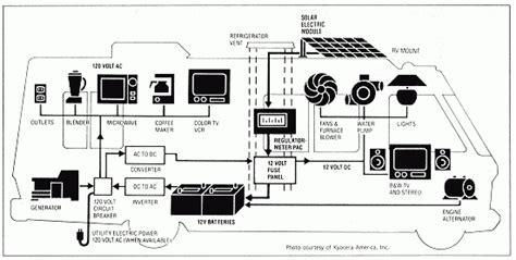 rv inverter wiring diagram wiring diagram and schematic