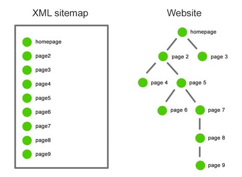 THE ULTIMATE GUIDE TO XML SITEMAPS SEOPTIMER