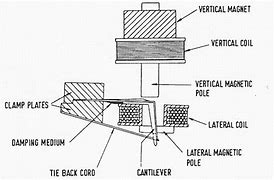Image result for decca phono cartridge