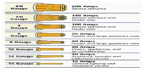 electrical wire size table electrical engineering blog