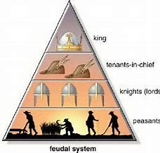 Image result for feudalism