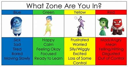 Image result for Zones of Regulation Colors