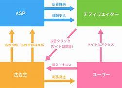 広告主とメディアをつなぐASP に対する画像結果