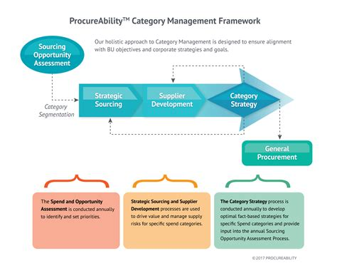 category management procureability