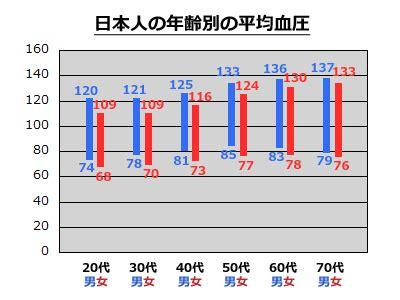 計算 平均 血圧