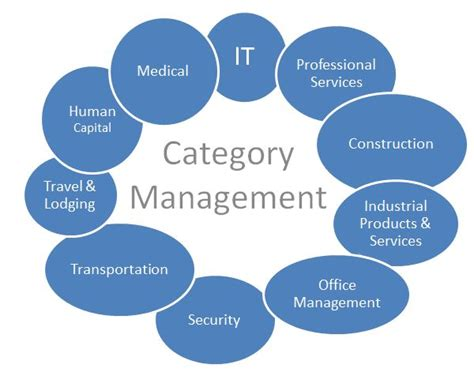 category management what every contractor needs to