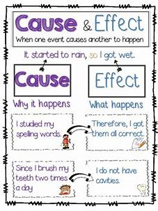 Image result for Free Cause and Effect Anchor Charts
