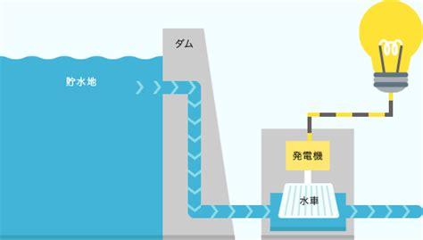 ダム 水力発電 水車