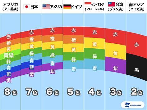 虹 世界 違い に対する画像結果