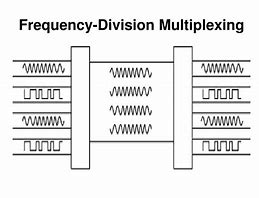 Image result for Frequency Division Multiplexing with Figure