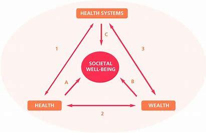 societal well being, source- images.bing.com