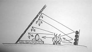 Image result for a illustrated pic of lean to survival structure with fire