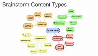 Image result for Content types