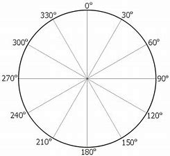 Image result for free picture of degrees of a circle