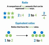 Image result for ratios