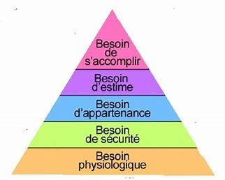 Résultat d'images pour pyramide de maslow