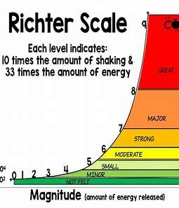 Image result for richter magnitude scale