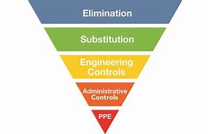 Image result for hierarchy of control
