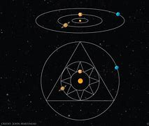 Image result for Jupiter-Saturn Geometry