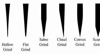 Image result for knife edge geometry examples