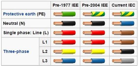 electrical wire live electrical wire colour