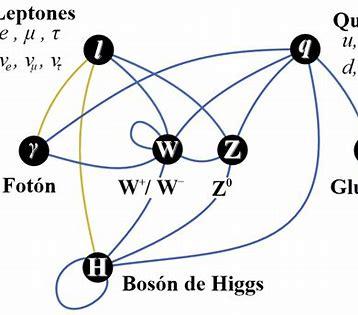 Resultado de imagen de Partículas  WIMP's teoría de la Fisica