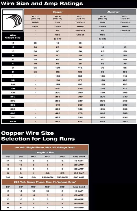 wire size and amp chart jpg pixels health