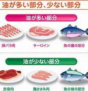 お肉 脂質 無料 に対する画像結果