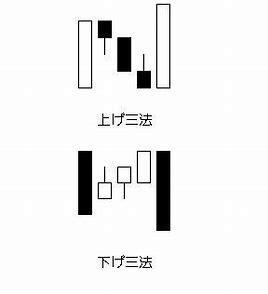 三法 チャート に対する画像結果