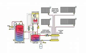Image result for hydronic heating system