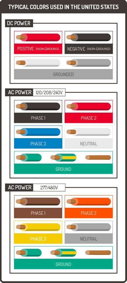 wire color coding great safety articles in