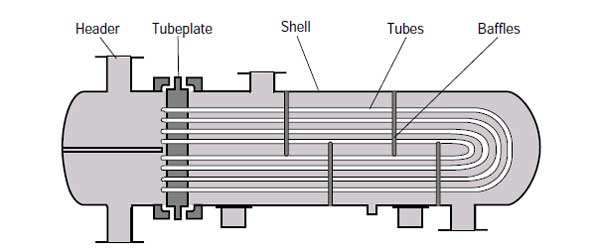 Typical representation of U-tube Heat exchanger