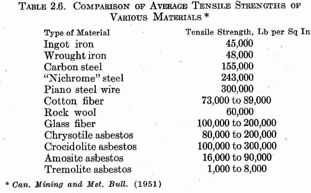 Kekuatan tegangan asbestos
