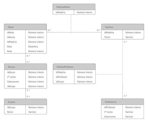 Qual O Modelo De Dados